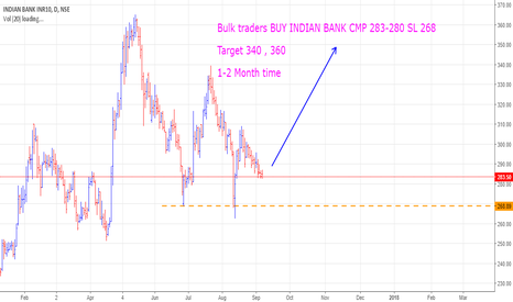 INDIANB: Bulk traders BUY INDIAN BANK CMP 283-280 SL 268  Target 340 , 36