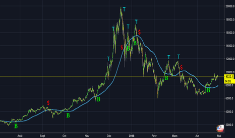 BTCUSD: Basique , Simple ! ! ! swing trading facile ! ! !
