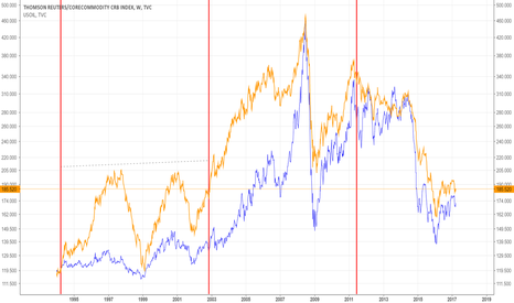 TRJEFFCRB: ECM cycle line with Reuters CRB and WTI Oil