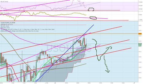USOIL: Sell that WTI now!! ....down to new lows!
