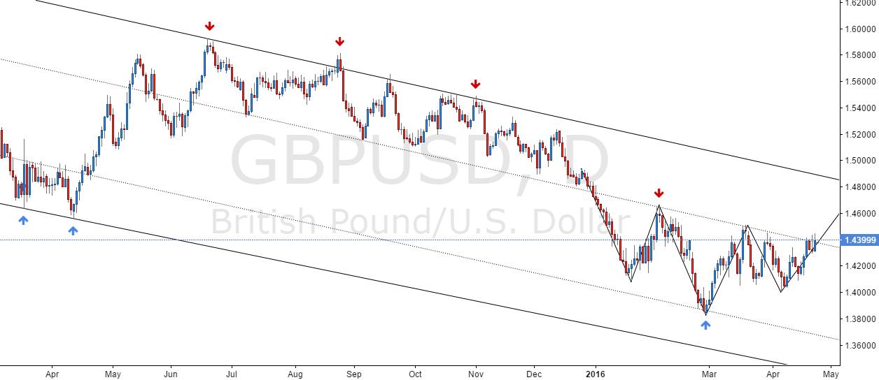 GBP/USD - Breakout