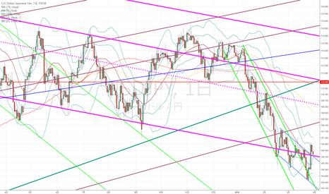USDJPY: ドル円:青いラインが重要な意味を持つか、機能性がなくなるか…