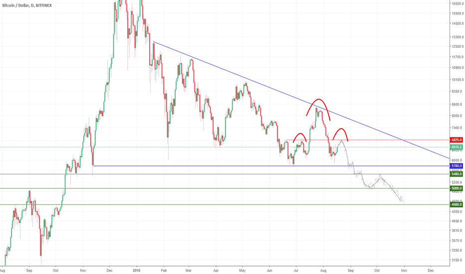 BTCUSD: Head and shoulders prediction, just leaving this here...
