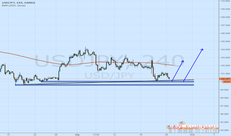 USDJPY: USDJPY good to buy now
