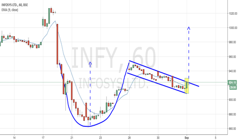 INFY: INFY - CUP N HANDLE (Bullish Breakout)