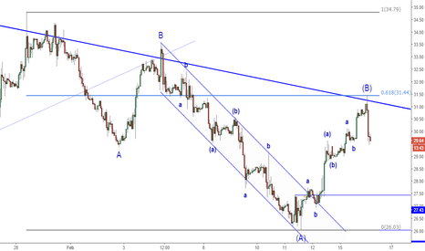 USOIL: Perfect Rejection from TL & 61.8% Fib - Updated Count