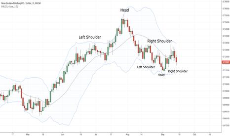 NZDUSD: Large H&S vs small inverse H&S