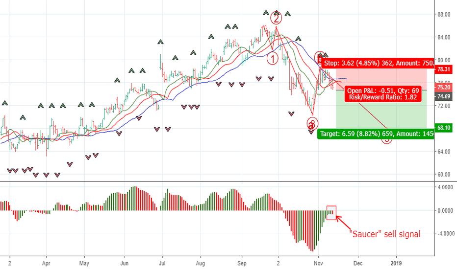 NKE: Selling NIKE shares