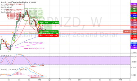 GBPNZD: Long GBPNZD.