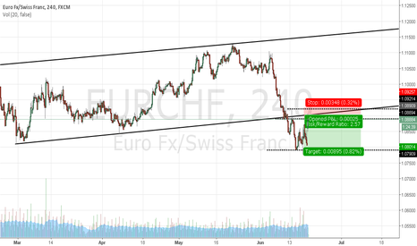 EURCHF: eurusd 4h