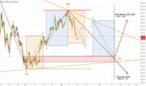 BTCUSD: Bitcoin New Market Cycle 2018 (Going to Moon or Underground?)