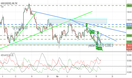 GOLD: wait for break and close on yesterdays low or wait till retrace