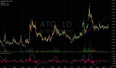 ATC: $ATC Volume breakout from base