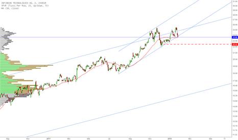IFXD: Infineon noch im Aufwärtstrend