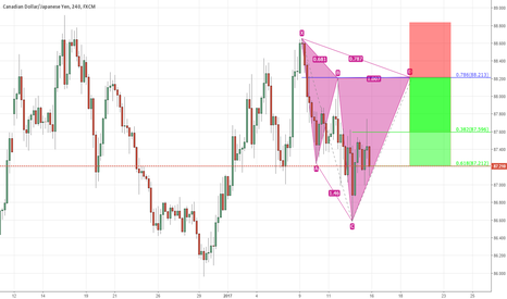 CADJPY: another cypher formation