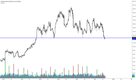 BWLD: BLWD at support?