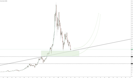 BTCUSD: Cryptocurrency might rise to the next level