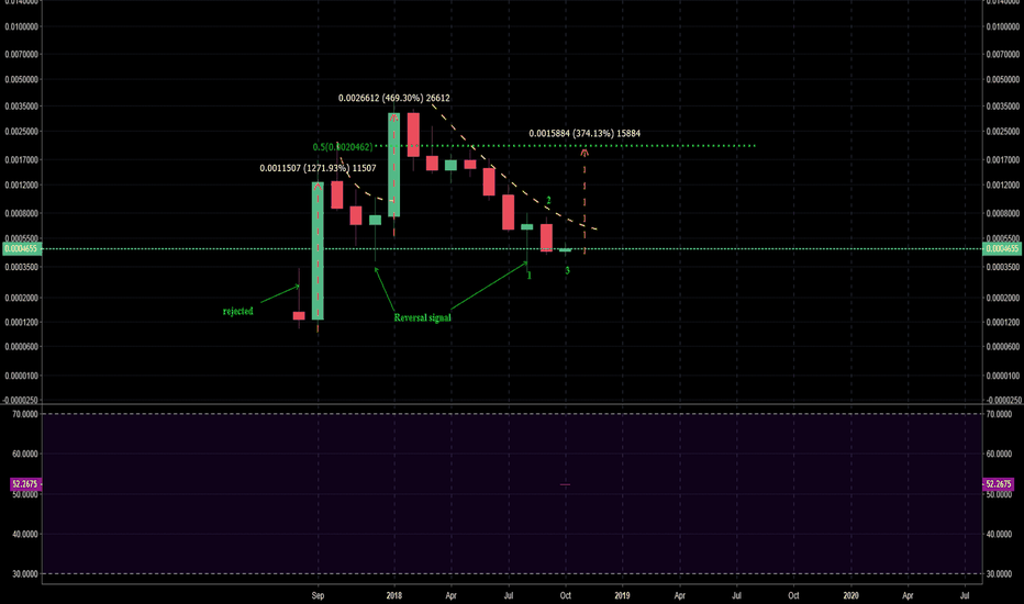 WTCBTC: WTCBTC Monthly is setting up for 50% retracement