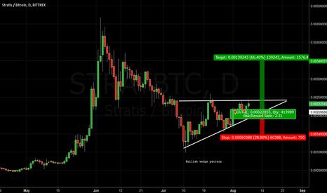 STRATBTC: LONG: Stratis on bullish wedge pattern