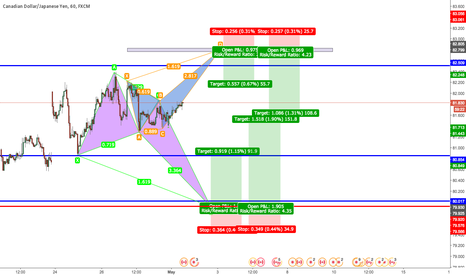 CADJPY: CAD/JPY market will tell us if we short or long!!!