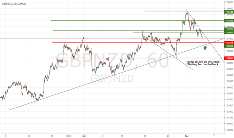 GBPNZD: Waitin for the pullback