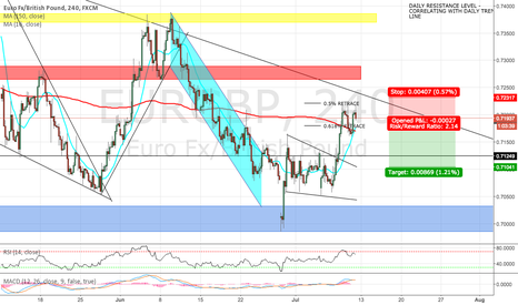 EURGBP: EUR/GBP FORMED DOUBLE TOP OFF 0.5 RETRACE OF LONG TERM TREND?