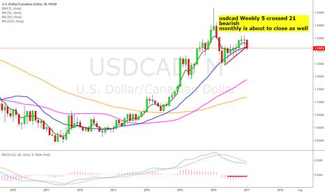 USDCAD: usdcad longterm Bear