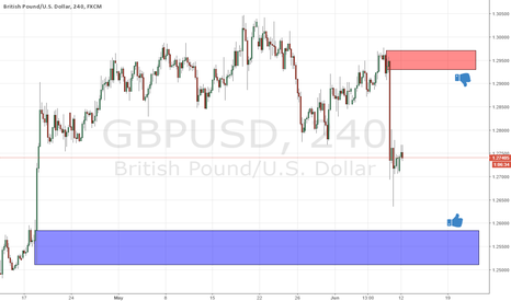 GBPUSD: the next supply and demand levels at gbpusd