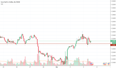 EURUSD: EUR/USD BUY!!!