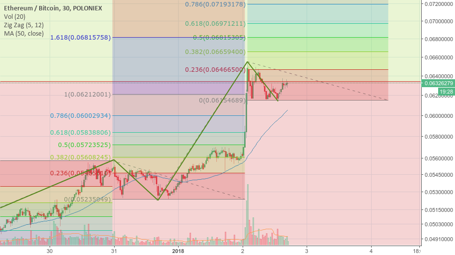 ETH on his way