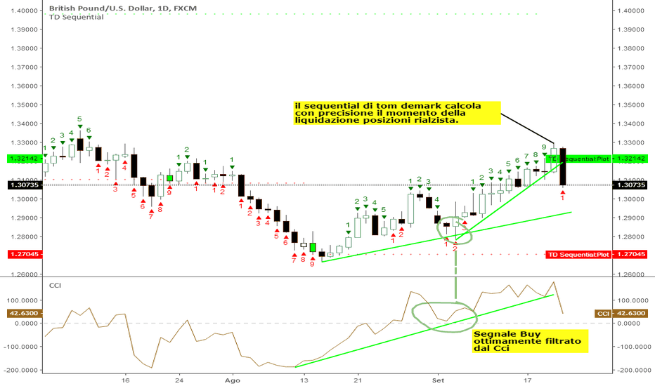 GBPUSD: GBP/USD: venerdì nero, i trader passano alla cassa
