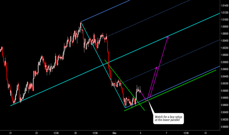 AUDCAD: AUDCAD Watch For a Correction at the Parallels of Median Line