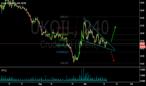 UKOIL: Descending wedge - looking for buying opportunity in Brent