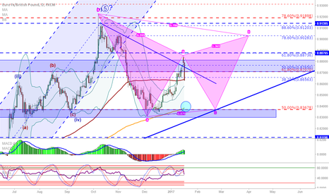 EURGBP: EUR/GBP: Current situation