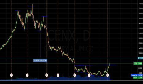 CENX: CENX - Possible Bull