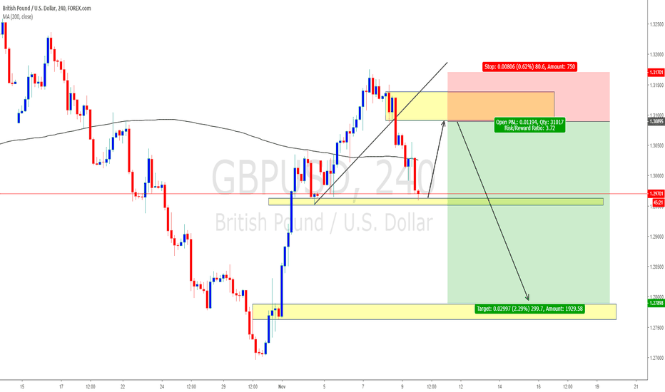 Gbp Usd Chart Pound Dollar Rate Tradingview United Kingdom