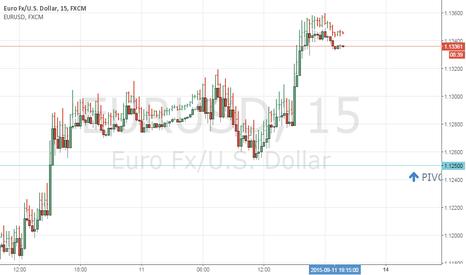EURUSD: EURUSD LONG FOR 15MIN FRAME