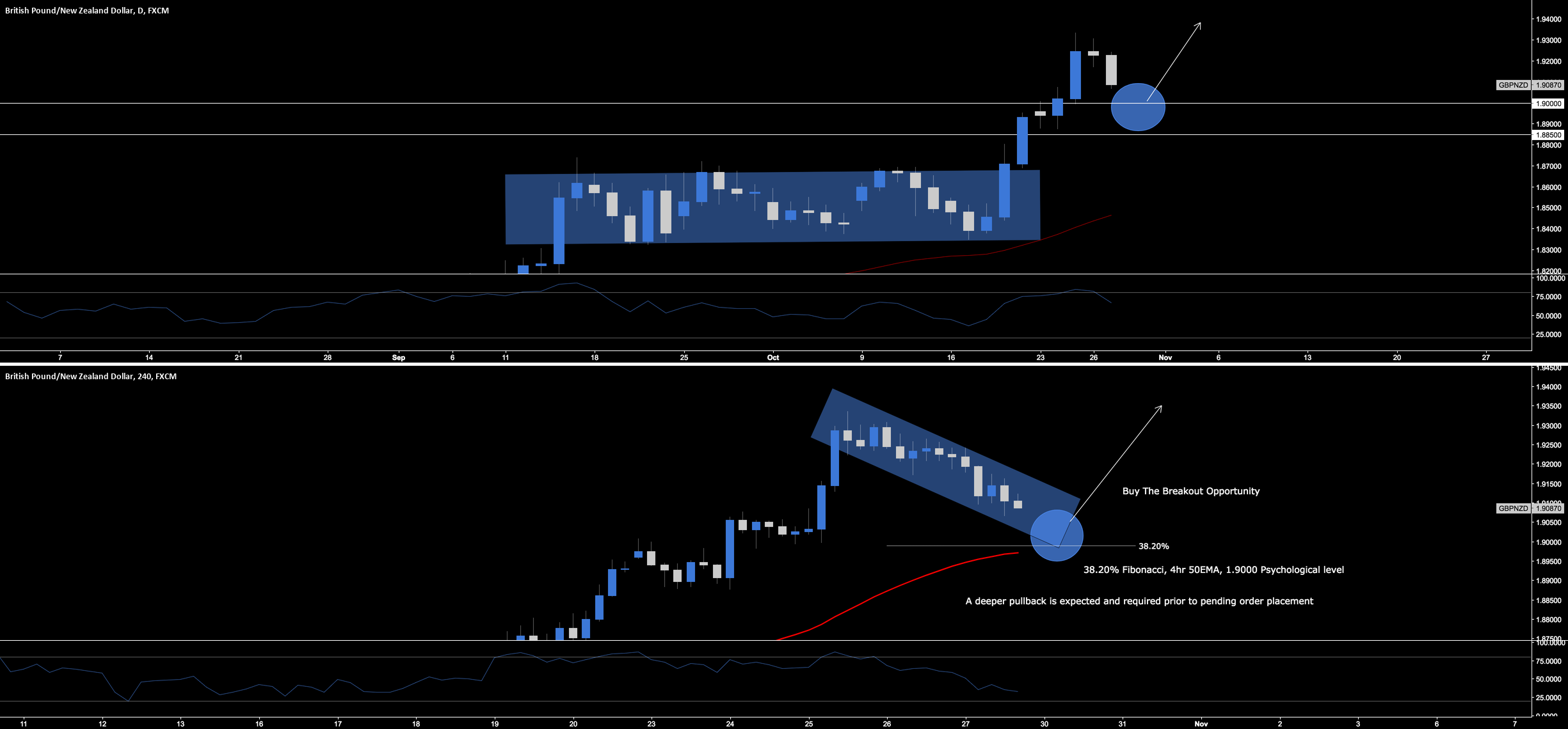 GBP.NZD - Break & Retest Long Opportunity