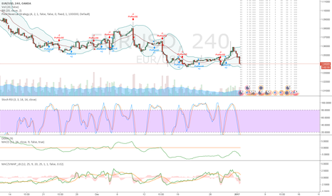 EURUSD: Let's go down to 1.38/1.36