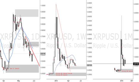 XRPUSD: Ripple Long!