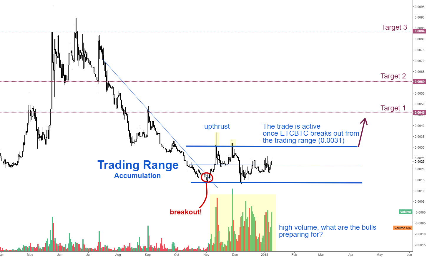 ETCBTC - Strong BULLISH move ahead!