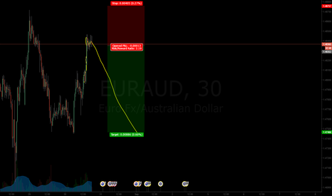 EURAUD: M formation in Bearish Territory SELL NOW
