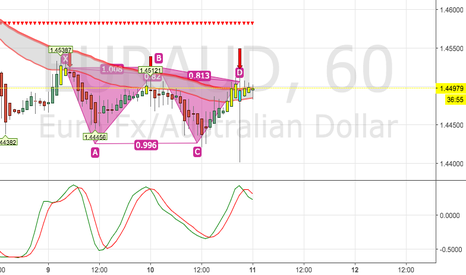 EURAUD: New high, New low next
