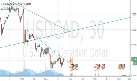 USDCAD: TREND USDCAD