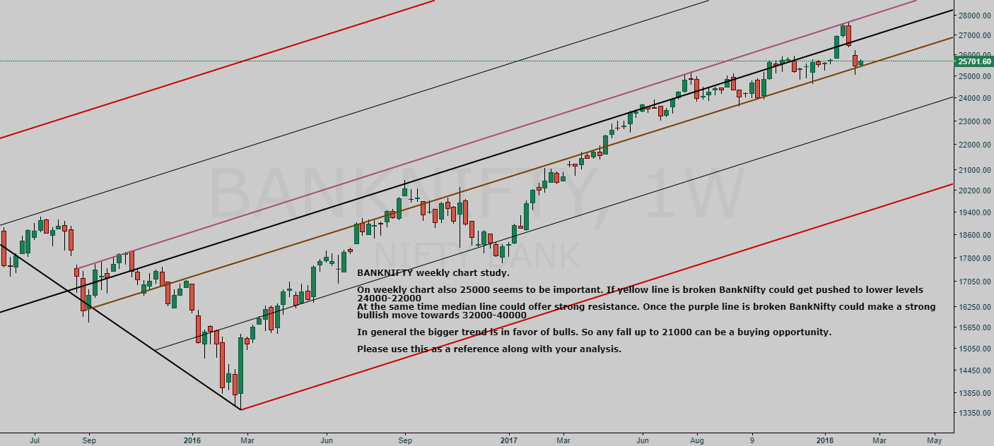 BANKNIFTY weekly chart study|Shivaratri special trishul analysis