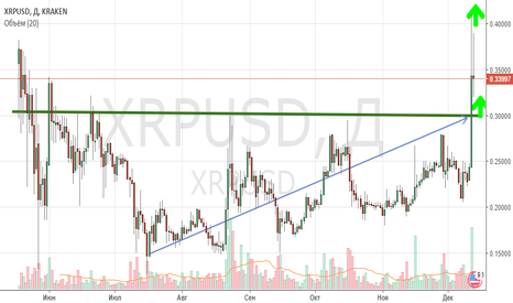 XRPUSD: XRPUSD BUY!!! UPSIDE 1$!!!