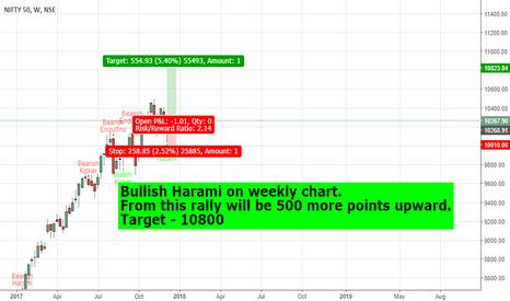 NIFTY: Nifty Target 10800 till Bullish Harami pattern on Weekly.