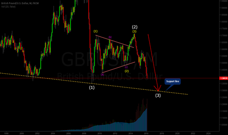 GBPUSD: GBPUSD Long is waiting