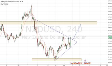 NZDUSD: [NZDUSD H4]  Symmetrical Triangle Break