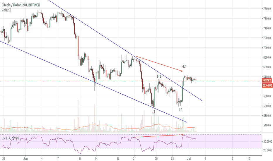 BTCUSD: First Signs of Spring for Hibernating Bitcoin?